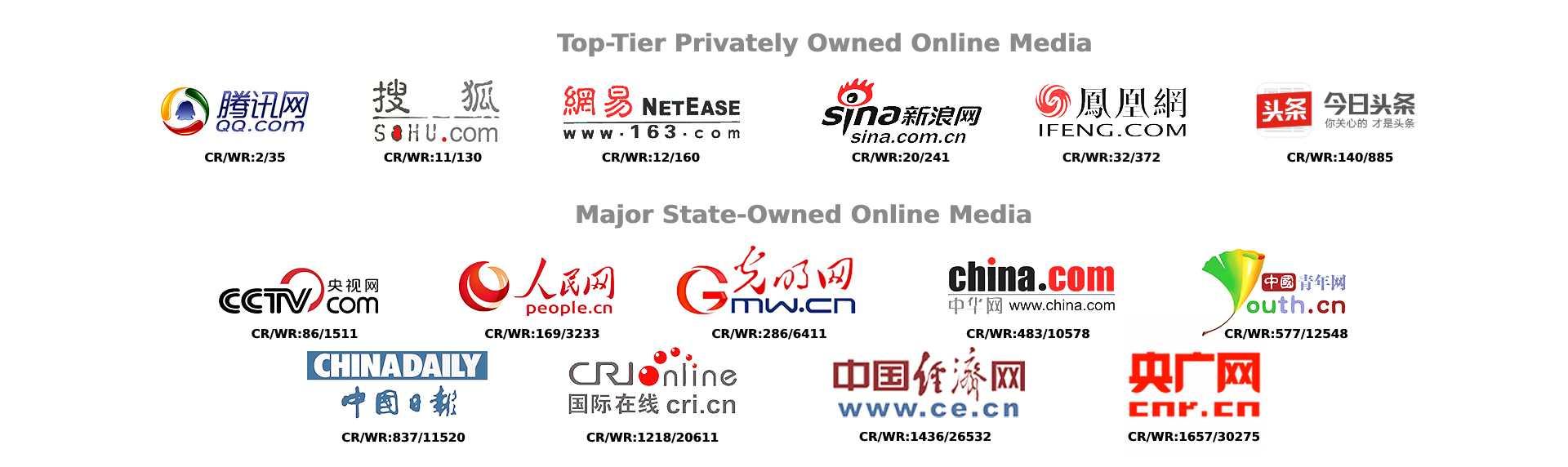 Major Media in China's Mainland